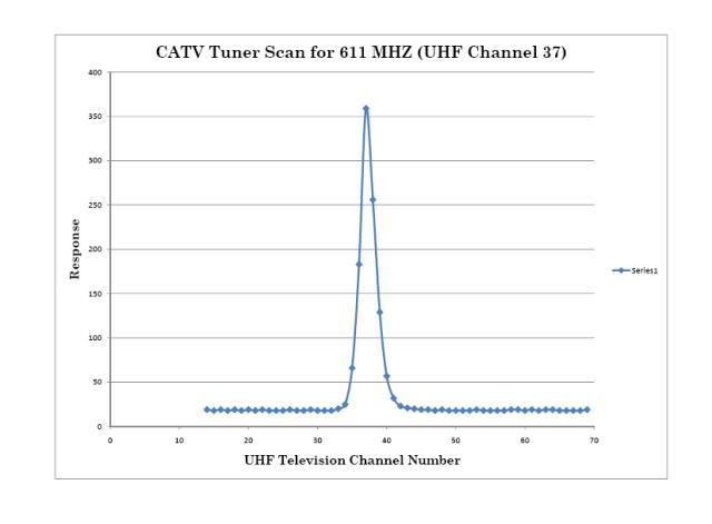 Spectrum Analyzer Response to 611 MHz Signal