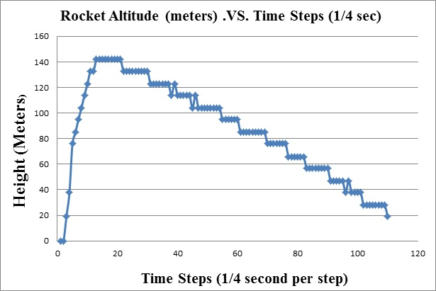 Altitude vs Time for Model Rocket Flight