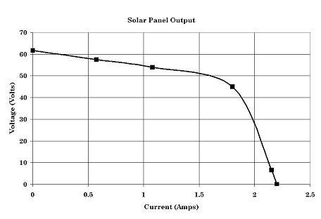 Power Measurement Of