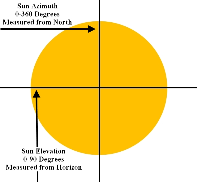 Definition of Elevation and Azimuth