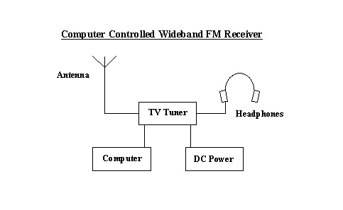 TV Tuner used to make Wideband FM Receiver